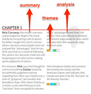 The LitCharts approach: Summary, analysis, and themes all side-by-side